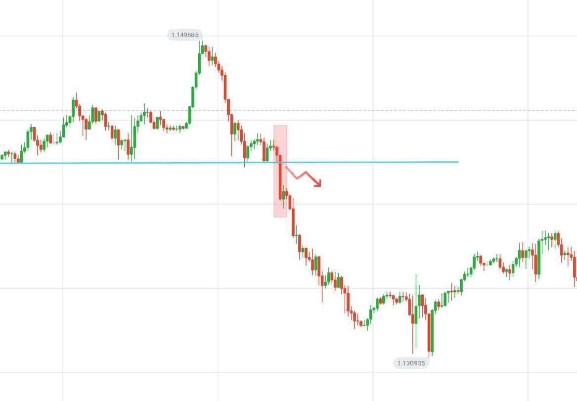 Guide to Identifying When Price Wants to Breakout from Support/Resistance on ExpertOption and the Actions to Take