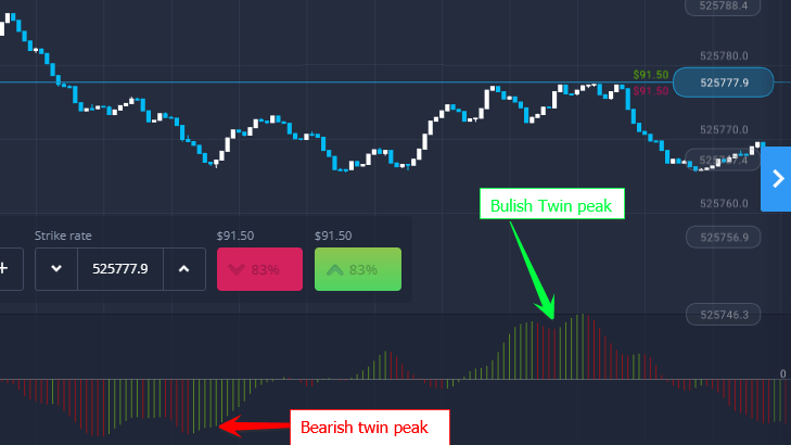 What is the Awesome Oscillator? Use 'Awesome Oscillator' Trading Strategies in ExpertOption